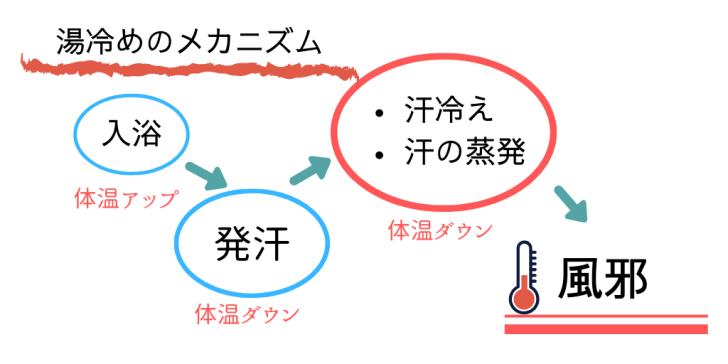 湯冷めのメカニズムの図解