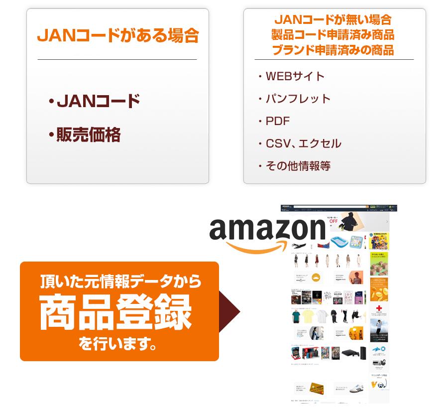 Amazon アマゾンへの商品登録は本当に簡単なのか?