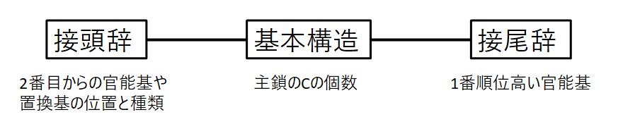 命名 法 アルケン 脂肪族炭化水素(アルケン)