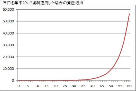 1万円を年率20%で複利運用した場合の資産増加