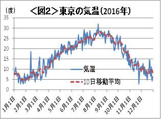 図2:東京の気温