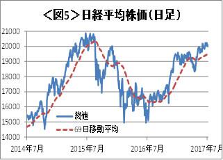 図5:日経平均株価