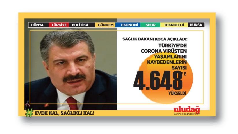 Türkiye'de koronavirüsten can kaybı 4 bin 648 oldu