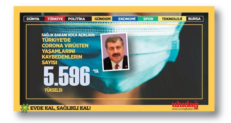 Türkiye'de koronavirüsten can kaybı 5 bin 596'ya yükseldi