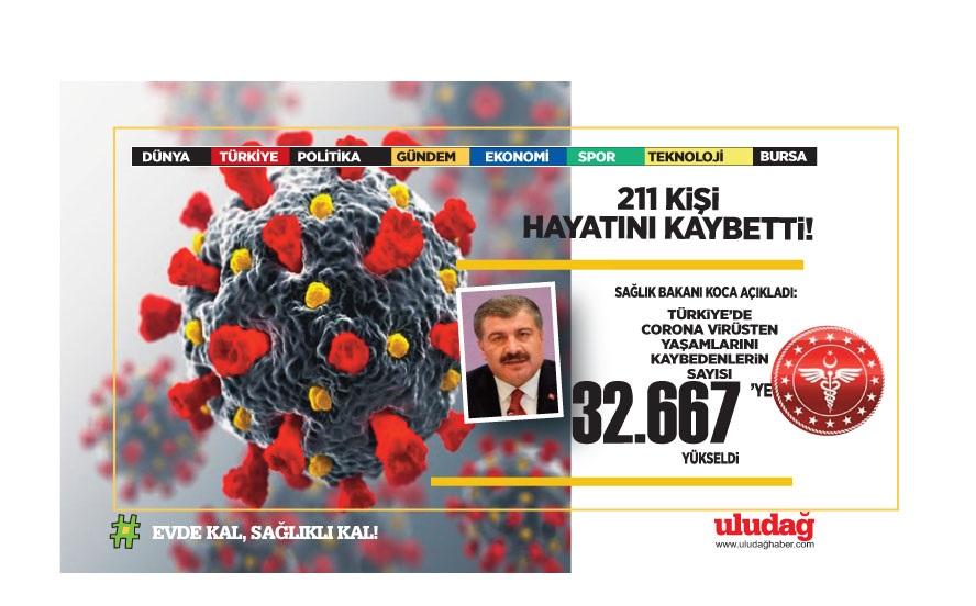 6 Nisan 2021 corona virüs tablosu: 211 can kaybı, 49 bin 584 yeni vaka