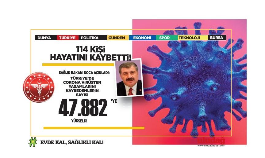 3 Haziran 2021 corona virüs tablosu: 114 can kaybı, 6 bin 602 yeni vaka