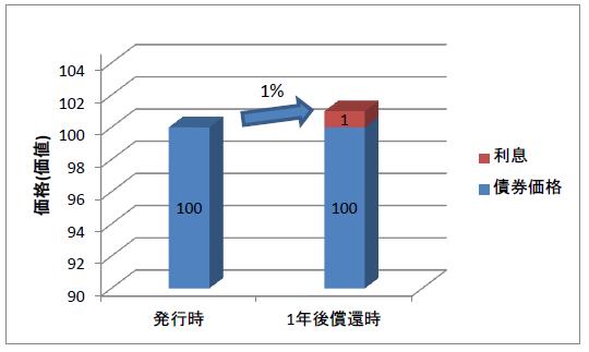 発行時と償還時の債権価格、利息1%の場合