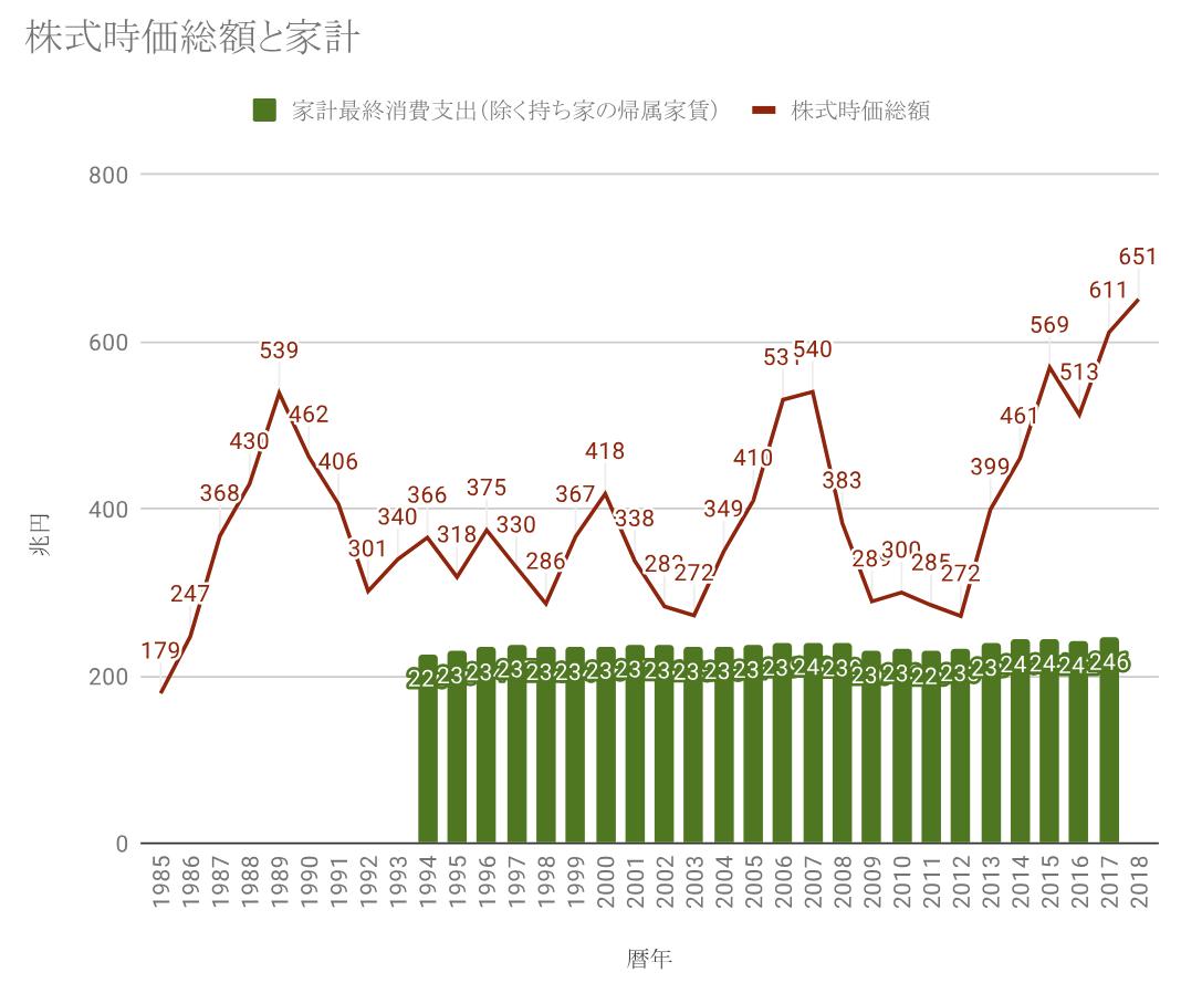 株式時価総額と家計最終消費支出の関係