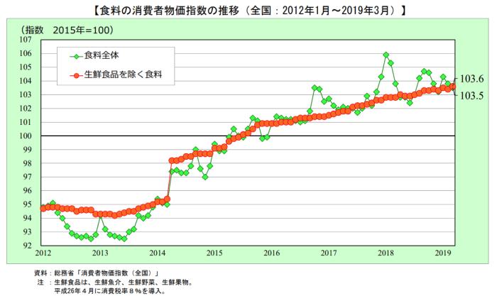 食料品の物価指数推移