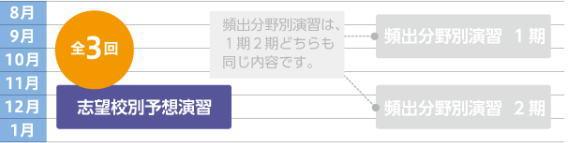 Z会中学受験コース専科「志望校別予想演習」