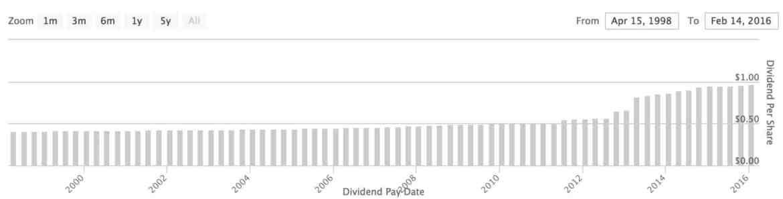 wp carey utdelningshistorik dividend history