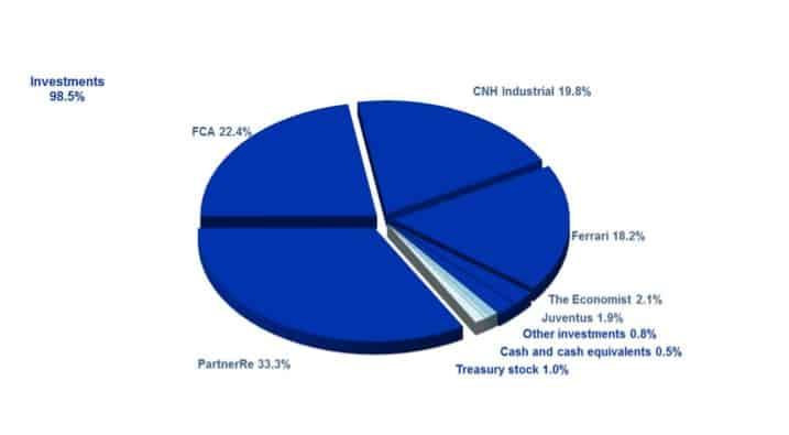 exor investmentbolag