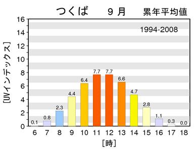 uvindex-1994-2008m9