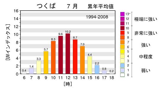 年間を通して最も紫外線が強い7月