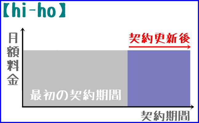 【hi-ho】の料金体系