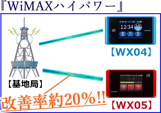 WiMAXハイパワーの解説図