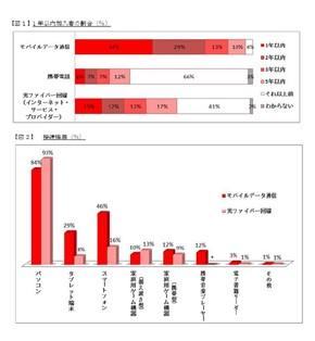 データ通信加入者の割合ーwimax格安.com