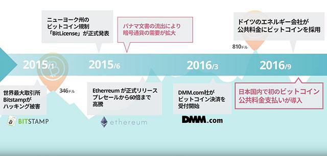 ビットコインの歴史04