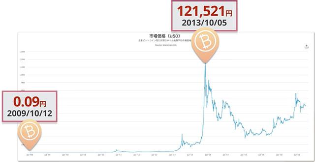 ビットコインが120万倍