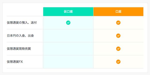 「仮口座」では仮想通貨の預け入れと送付のみ、「本口座」をと録画完了すると、日本円の入出金や仮想通貨現物売買、FXなどのサービスも利用できるようになります