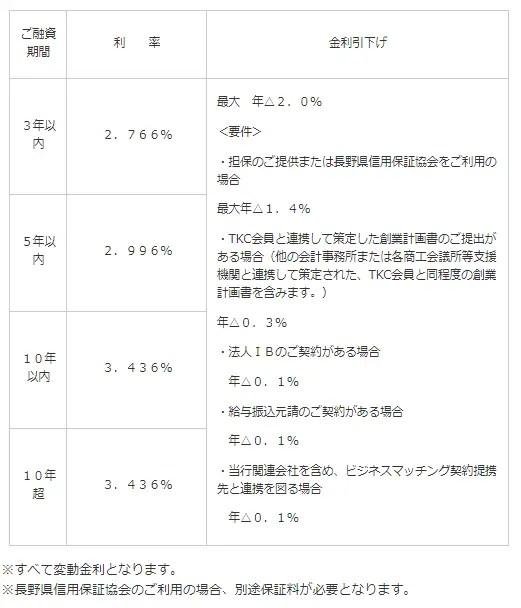例:長野銀行