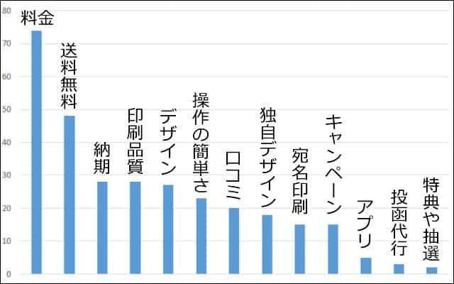 年賀状アンケート2018