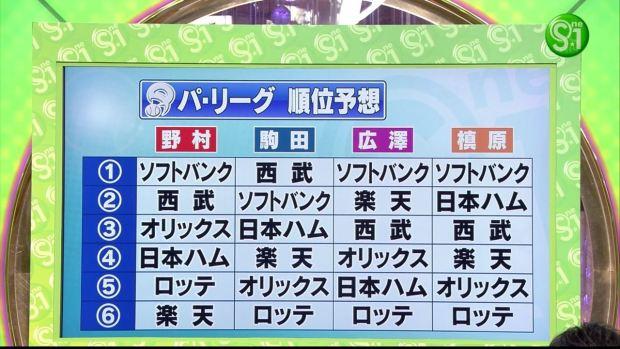プロ野球パ・リーグ順位予想2015年(ガチ予想):かりんとう佐藤氏