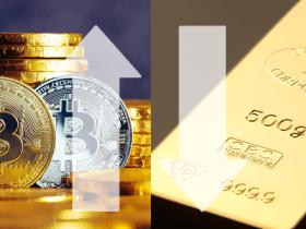 ビットコインの需要が急増している一方、金の需要は減少
