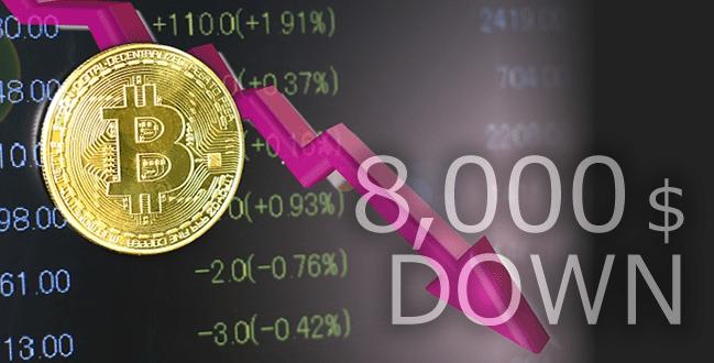 ビットコイン8,000ドル台へ下落!インド財務相の発言の誤解が理由か?