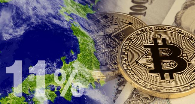 国民の11%が保有?日本が仮想通貨保有率で世界一を記録