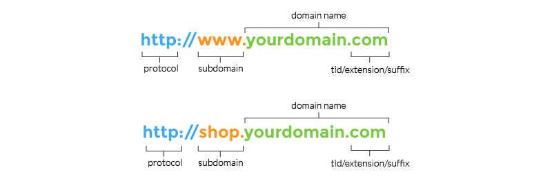 Domains - How domains are made up and a complete guide to purchasing a domain name for your blog.