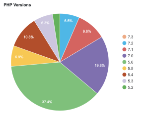 WordPress stats show that more than 83% of users use unsupported PHP version