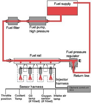 An Introduction Fuel Systems in Internal Combustion