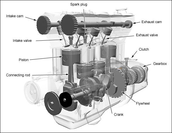 The Basics of 4stroke Internal Combustion Engines | xorl %eax, %eax
