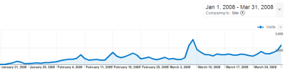 Traffic for xorsyst.com Jan - Feb