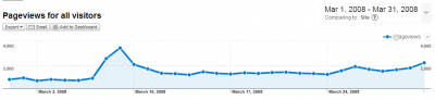 Pageviews for xorsyst.com March