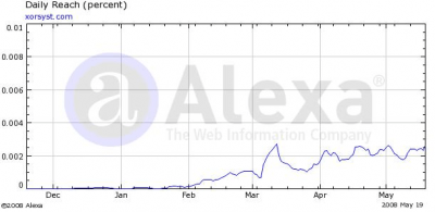 May 2008 Stats: Alexa