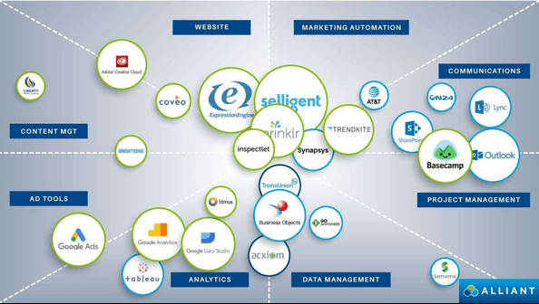 Martech Stack example