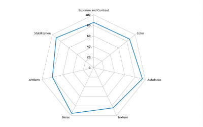تحليل | تقييم كاميرا الهواتف حسب موقع dxomark