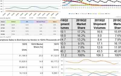 احصائيات أنظمة التشغيل والمزودين والمصانع – المصادر