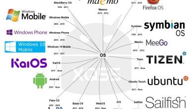 Photo of مقالة | كم عمر نظام التشغيل؟ Operating Systems