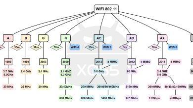 Photo of ❓ كل أنواع الواي فاي | WiFi A. B. G. N. AC. AD. AX. AY