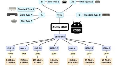 Photo of ❓ كل أنواع اليو إس بي وأشكالها USB Type Version
