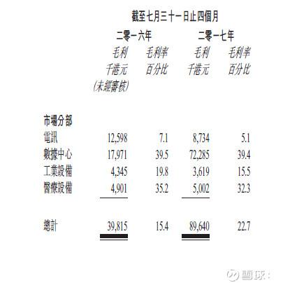 (二)高大上的海外客戶群-匯聚科技(1729.HK) 接下來我們繼續從披露文件找資料。 在招股書中看到業務資料 ...