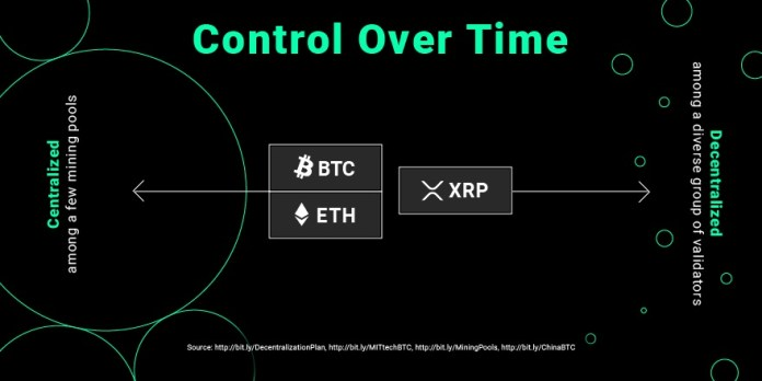 XRP Decentralization over time
