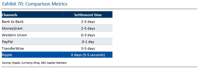 Ripple Settlement Times Compared by RBC