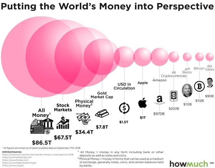 crypto market size diagram