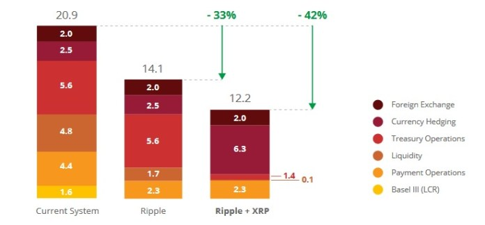What is XRP costing banks compared to the current nostro system? Breakdown showing the current system at 20.9, banks using Ripple at 14.1 and banks using Ripple and XRP at 12.2.