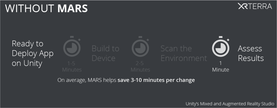 Using Unity MARS saves 3-10 minutes per action