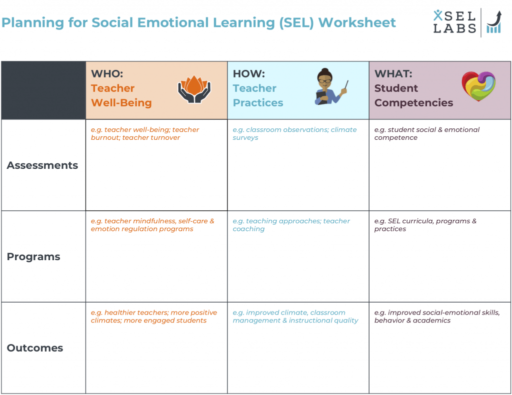 Specialization Social And Emotional Learning Sel And A